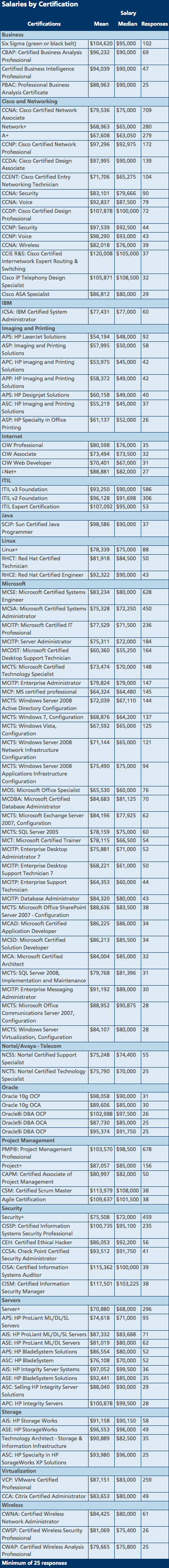 Salaries by Certification