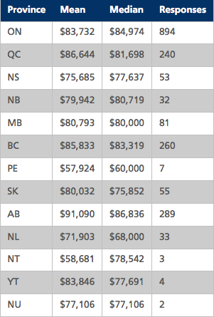 Salaries by Province