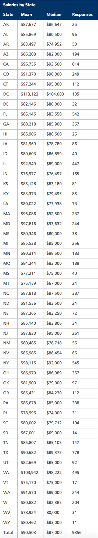 Salaries by State