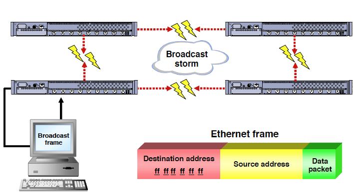 Difference Between Bridges Hubs Diagram 2