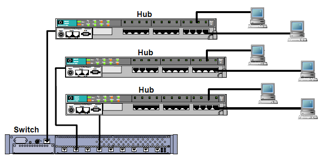 Difference Between Bridges Hubs Diagram 1