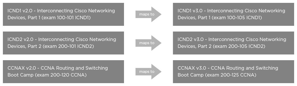New Cisco CCNA Routing and Switching Curriculum – Now at Version 3 0