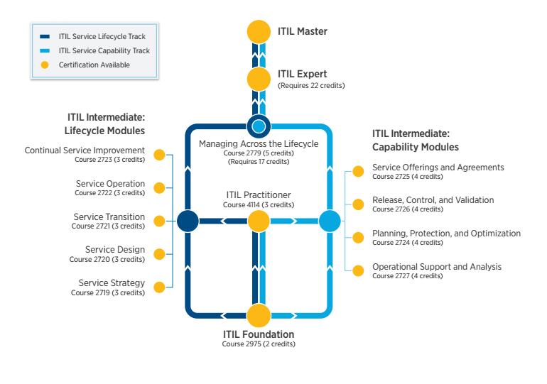 ITIL Certification Levels