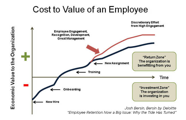 convince your manager you need training - cost to value of an employee josh bersin deloitte.jpg
