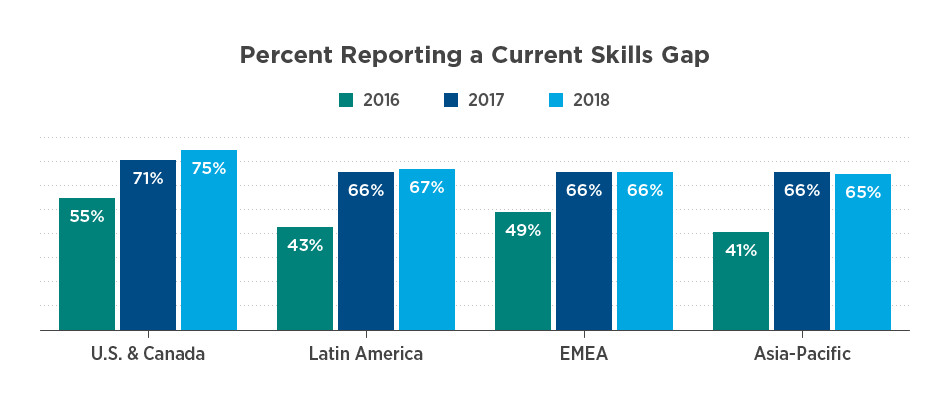 Percent of respondents reporting a current skills gap (2016 vs. 2017 vs. 2018)