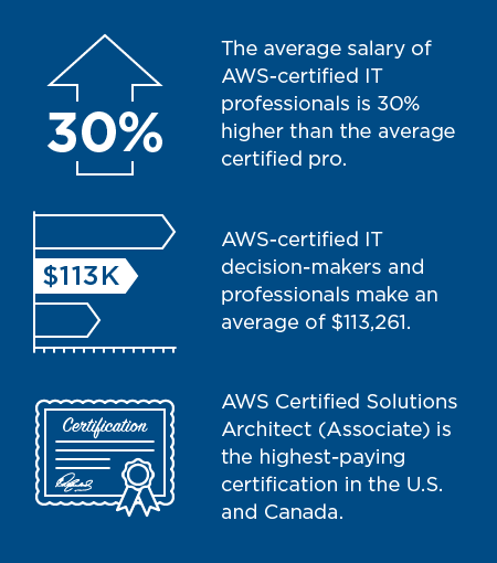 What It Takes To Earn A Top Paying AWS Certification