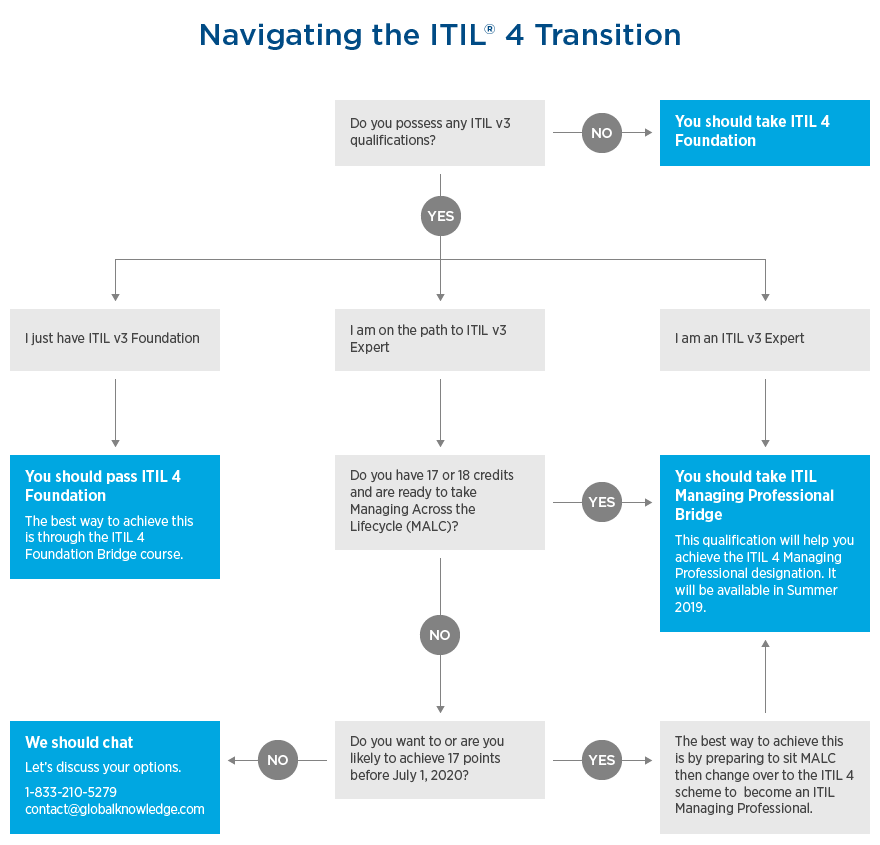 How to Navigate the Transition to ITIL® 4