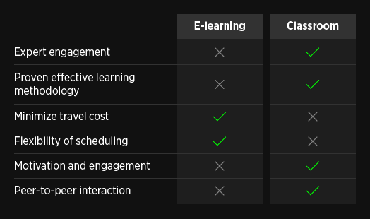 Comparison table about how e-learning compares to classroom training