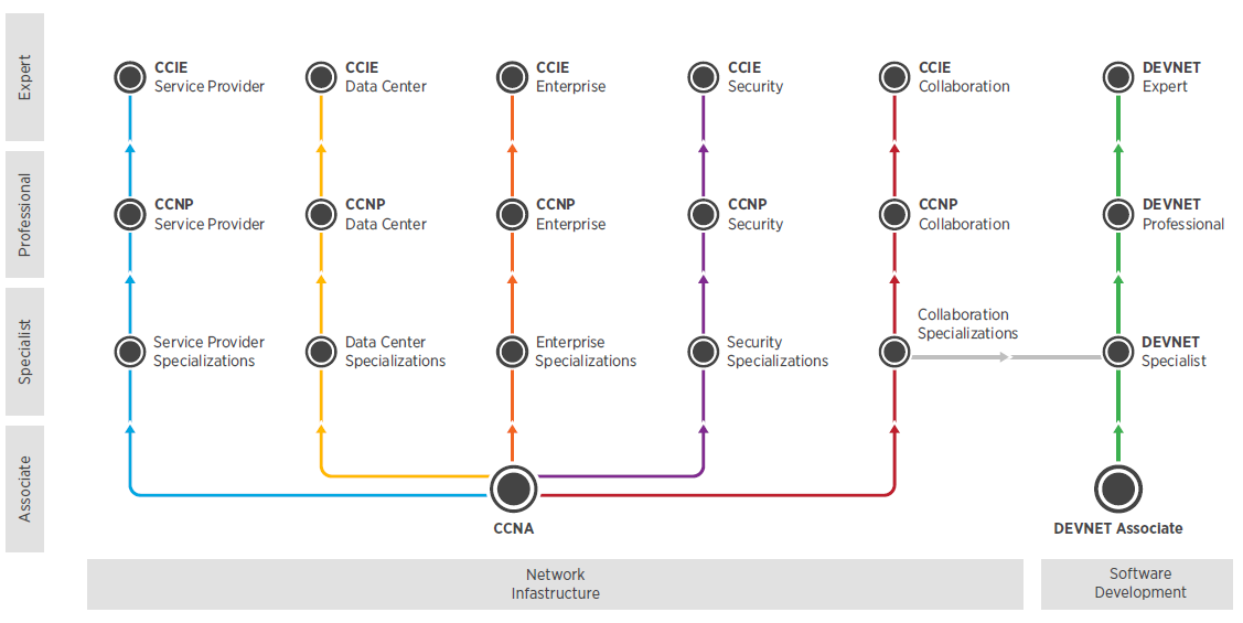 Cisco 2020 Certification Migration Matrix | An Overview | Global Knowledge