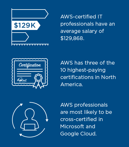What It Takes To Earn a Top-Paying AWS Certification