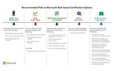 Microsoft certification retirement and role-based certification transition plan
